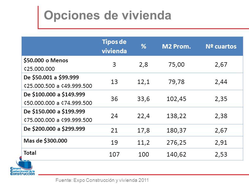 Opciones de vivienda Tipos de vivienda %M2 Prom.Nº cuartos $50.000 o Menos ¢25.000.000 32,875,002,67 De $50.001 a $99.999 ¢25.000.500 a ¢49.999.500 13