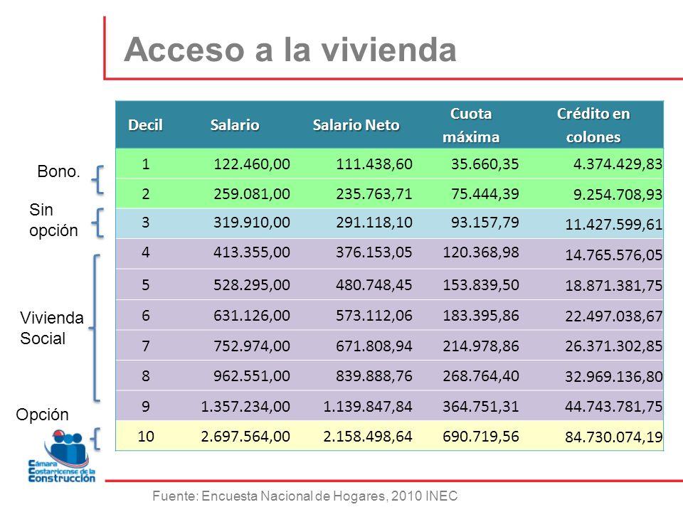 Acceso a la viviendaDecilSalario Salario Neto Cuota máxima Crédito en colones 1122.460,00111.438,6035.660,35 4.374.429,83 2259.081,00235.763,7175.444,
