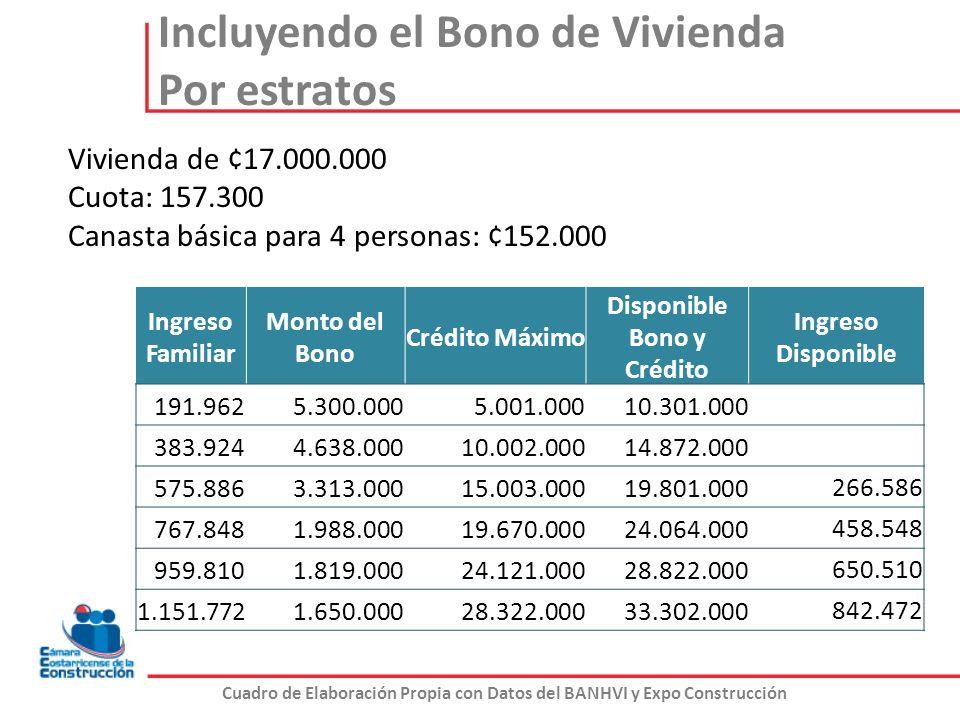 Incluyendo el Bono de Vivienda Por estratos Cuadro de Elaboración Propia con Datos del BANHVI y Expo Construcción Vivienda de ¢17.000.000 Cuota: 157.3