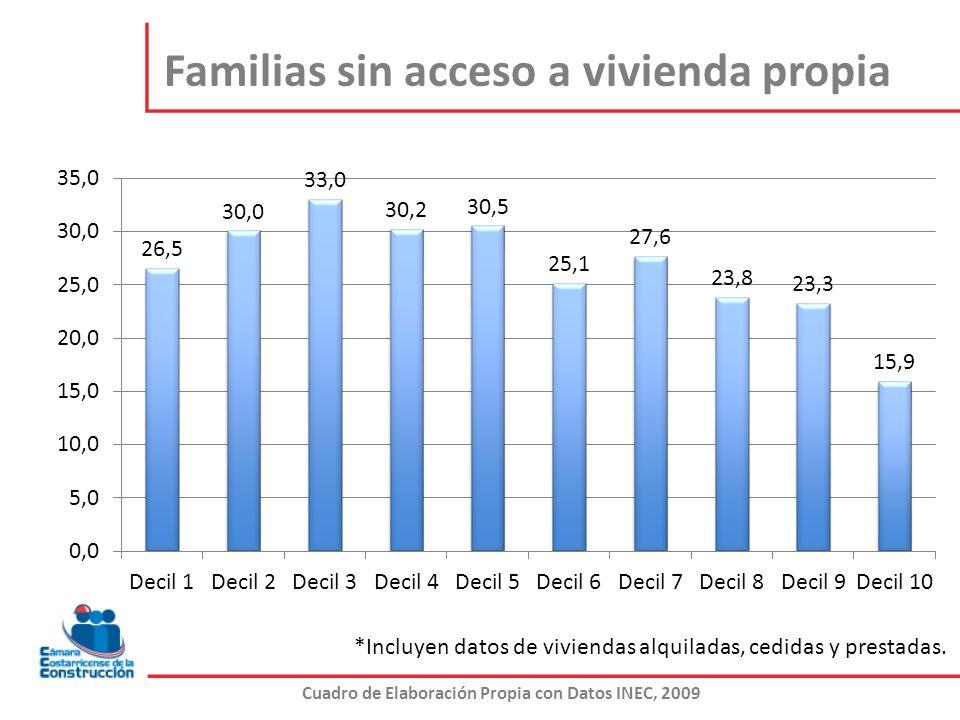 Familias sin acceso a vivienda propia Cuadro de Elaboración Propia con Datos INEC, 2009 *Incluyen datos de viviendas alquiladas, cedidas y prestadas.