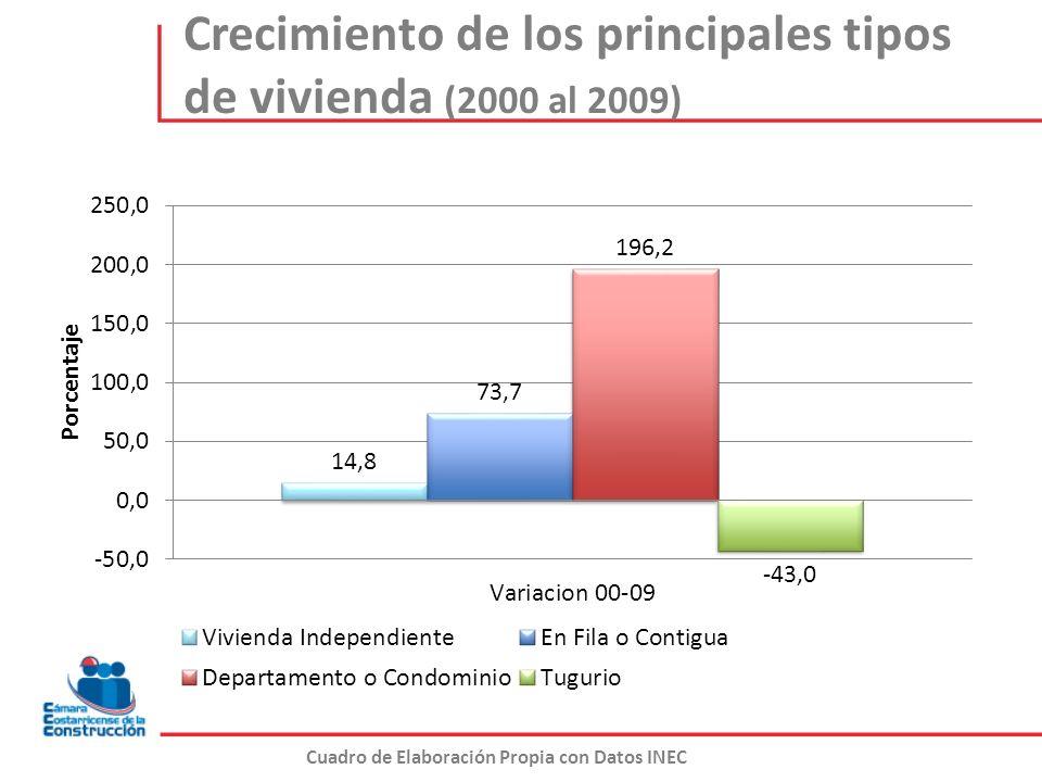 Crecimiento de los principales tipos de vivienda (2000 al 2009) Cuadro de Elaboración Propia con Datos INEC