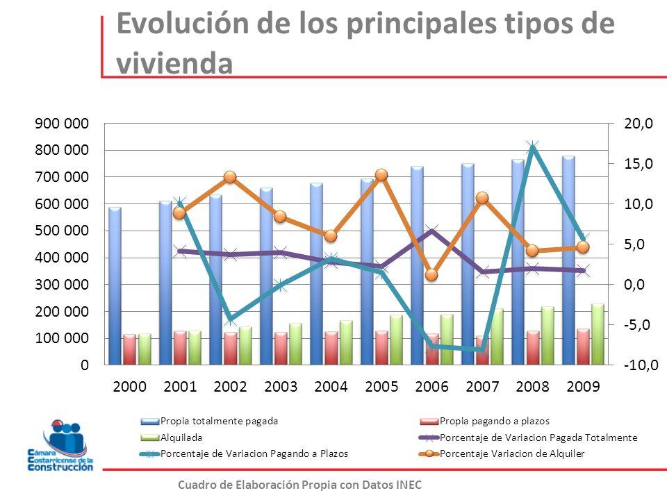Evolución de los principales tipos de vivienda Cuadro de Elaboración Propia con Datos INEC