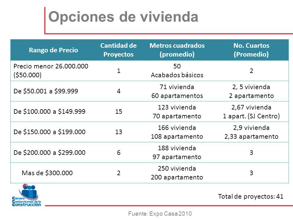 Opciones de vivienda Rango de Precio Cantidad de Proyectos Metros cuadrados (promedio) No. Cuartos (Promedio) Precio menor 26.000.000 ($50.000) 1 50 A
