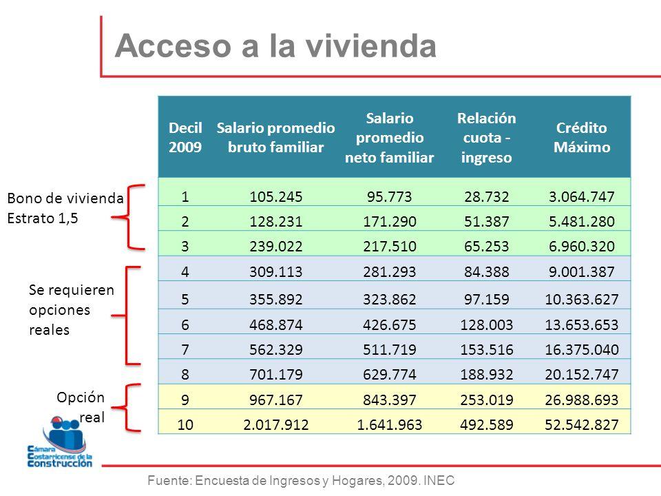 Decil 2009 Salario promedio bruto familiar Salario promedio neto familiar Relación cuota - ingreso Crédito Máximo 1105.24595.77328.7323.064.747 2128.2