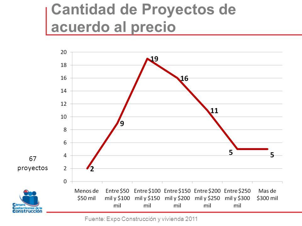Cantidad de Proyectos de acuerdo al precio Fuente: Expo Construcción y vivienda 2011 67 proyectos