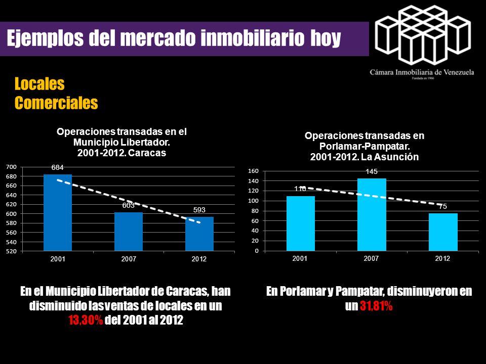 Locales Comerciales Ejemplos del mercado inmobiliario hoy En el Municipio Libertador de Caracas, han disminuido las ventas de locales en un 13,30% del