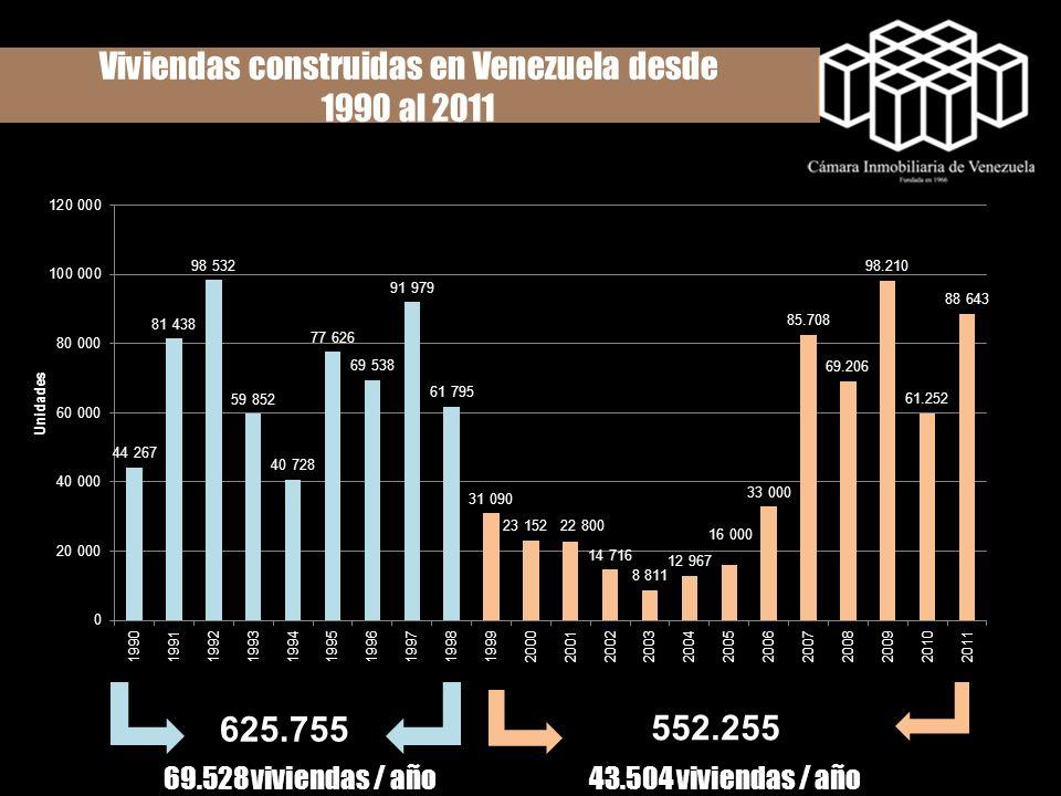 Viviendas construidas en Venezuela desde 1990 al 2011 625.755 69.528 viviendas / año 552.255 43.504 viviendas / año