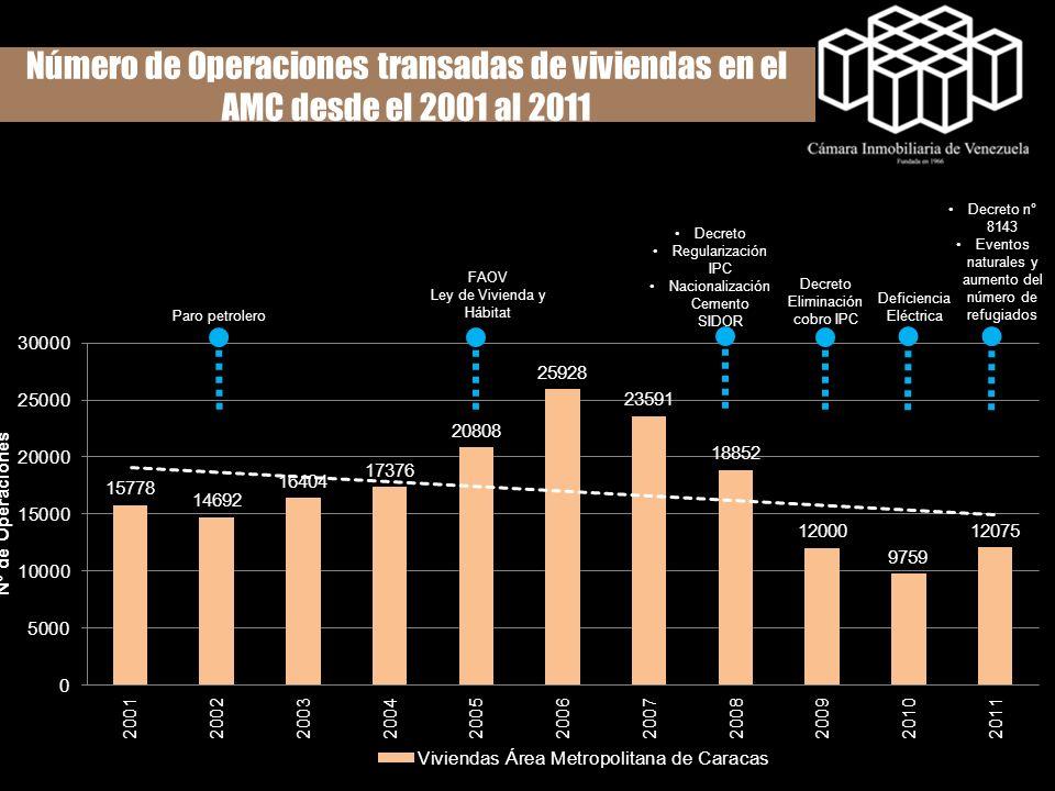 Número de Operaciones transadas de viviendas en el AMC desde el 2001 al 2011 Paro petrolero FAOV Ley de Vivienda y Hábitat Decreto Regularización IPC