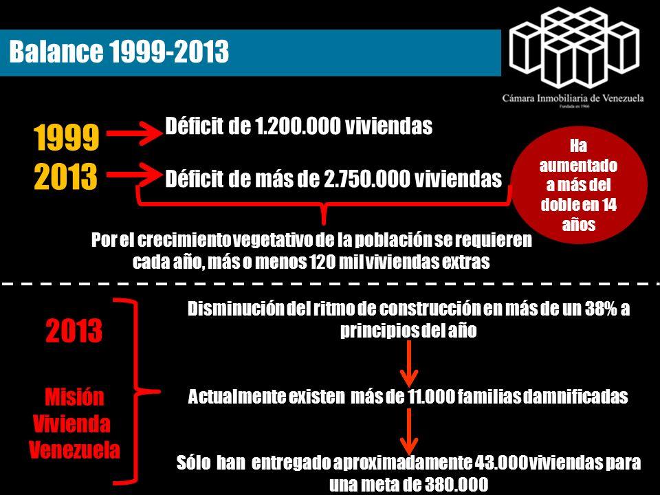Balance 1999-2013 1999 2013 Déficit de 1.200.000 viviendas Déficit de más de 2.750.000 viviendas Por el crecimiento vegetativo de la población se requ
