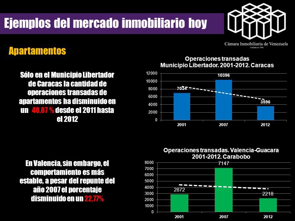 Ejemplos del mercado inmobiliario hoy Apartamentos Sólo en el Municipio Libertador de Caracas la cantidad de operaciones transadas de apartamentos ha