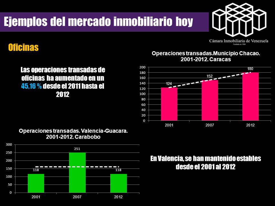 Oficinas Ejemplos del mercado inmobiliario hoy Las operaciones transadas de oficinas ha aumentado en un 45,16 % desde el 2011 hasta el 2012 En Valenci