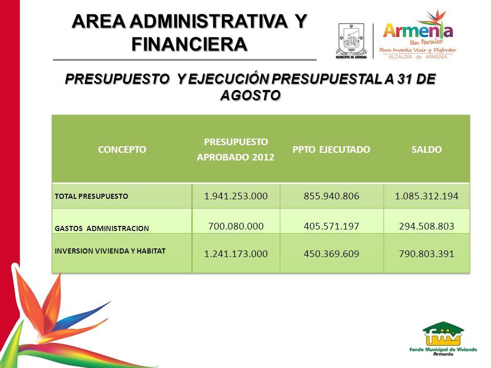 PRESUPUESTO Y EJECUCIÓN PRESUPUESTAL A 31 DE AGOSTO AREA ADMINISTRATIVA Y FINANCIERA