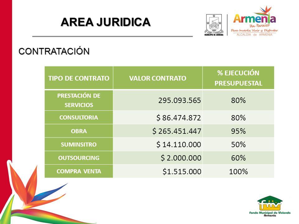 AREA JURIDICA CONTRATACIÓN TIPO DE CONTRATOVALOR CONTRATO % EJECUCIÓN PRESUPUESTAL PRESTACIÓN DE SERVICIOS 295.093.56580% CONSULTORIA $ 86.474.87280%