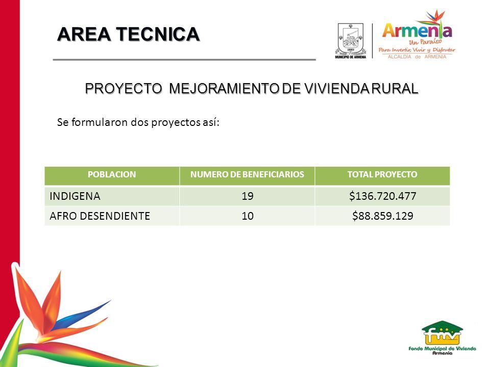 PROYECTO MEJORAMIENTO DE VIVIENDA RURAL Se formularon dos proyectos así: POBLACIONNUMERO DE BENEFICIARIOSTOTAL PROYECTO INDIGENA19$136.720.477 AFRO DE