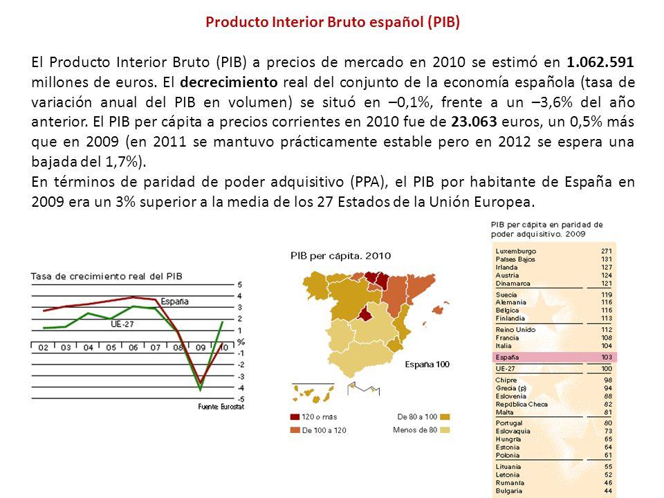 Producto Interior Bruto español (PIB) El Producto Interior Bruto (PIB) a precios de mercado en 2010 se estimó en 1.062.591 millones de euros.