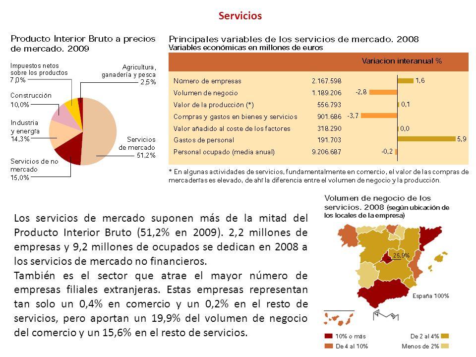 Servicios Los servicios de mercado suponen más de la mitad del Producto Interior Bruto (51,2% en 2009).