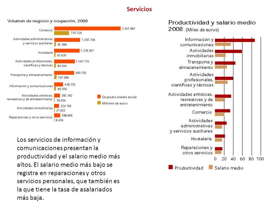 Servicios Los servicios de información y comunicaciones presentan la productividad y el salario medio más altos.