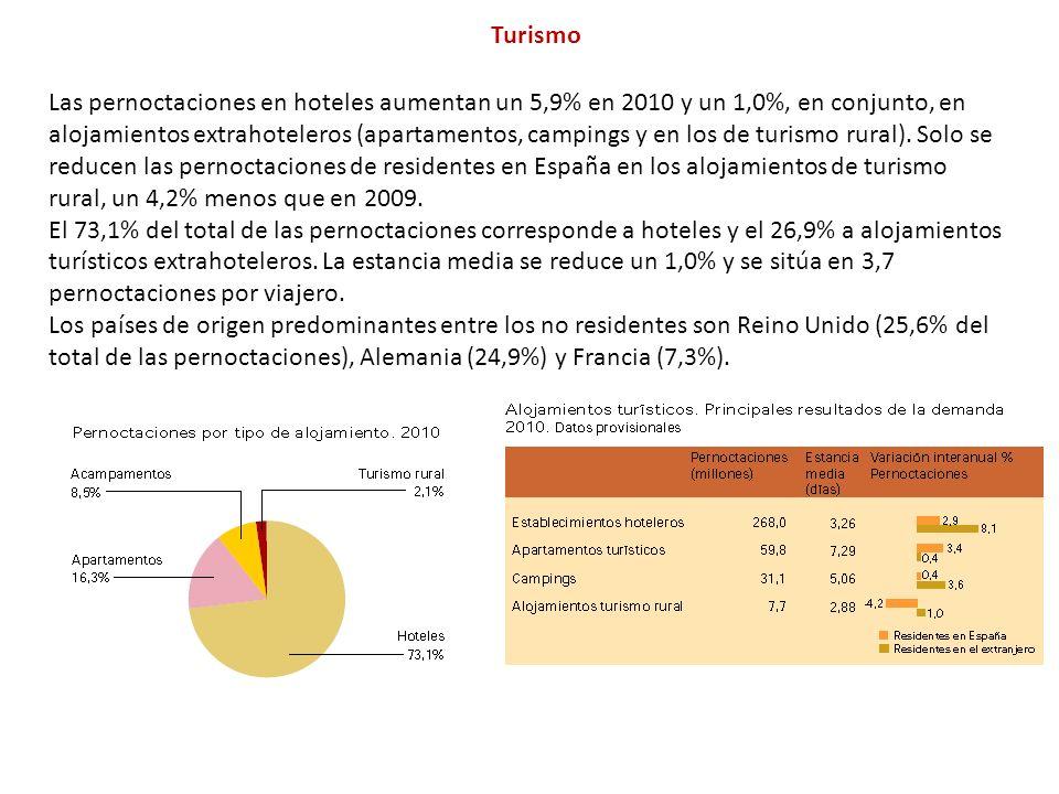 Turismo Las pernoctaciones en hoteles aumentan un 5,9% en 2010 y un 1,0%, en conjunto, en alojamientos extrahoteleros (apartamentos, campings y en los de turismo rural).