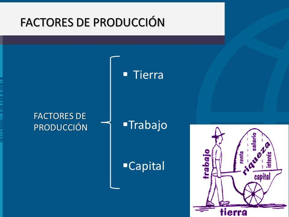 FACTORES DE PRODUCCIÓN FACTORES DE PRODUCCIÓN Tierra Trabajo Capital