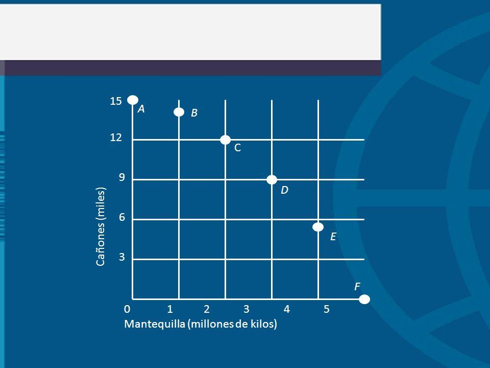 0 1 2 3 4 5 Mantequilla (millones de kilos) 15 12 9 3 6 Cañones (miles) A B C D E F