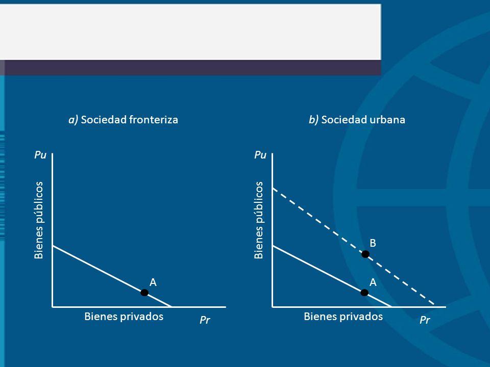 A Pu Pr Bienes públicos Bienes privados A Pu Pr Bienes públicos Bienes privados B a) Sociedad fronterizab) Sociedad urbana