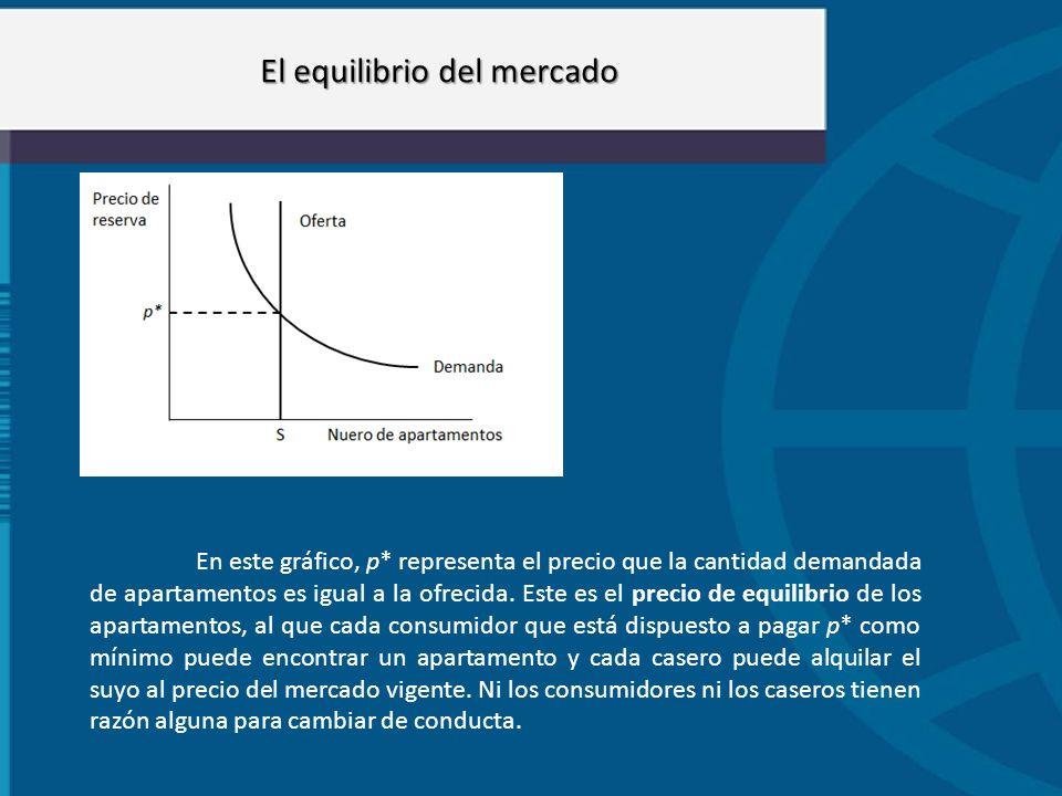 El equilibrio del mercado En este gráfico, p* representa el precio que la cantidad demandada de apartamentos es igual a la ofrecida. Este es el precio