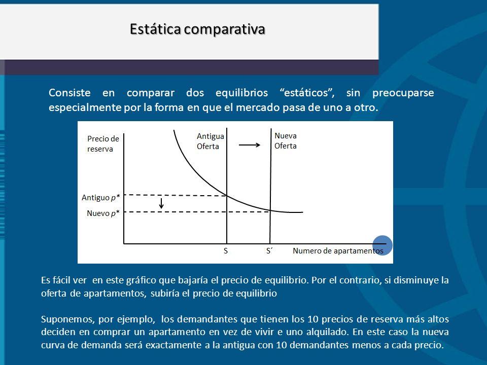 Estática comparativa Consiste en comparar dos equilibrios estáticos, sin preocuparse especialmente por la forma en que el mercado pasa de uno a otro.