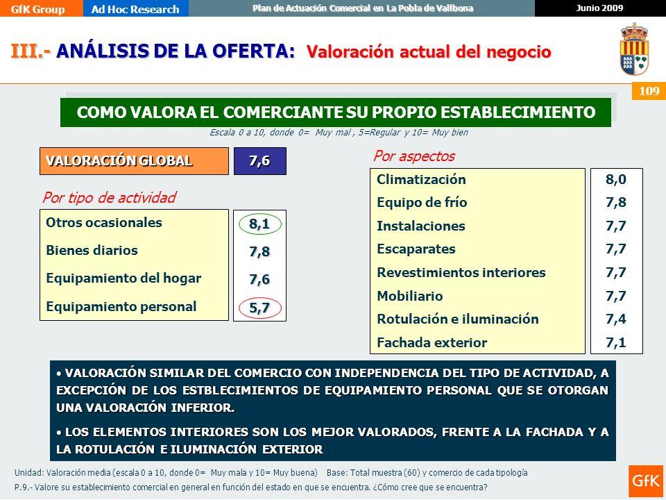 GfK GroupAd Hoc Research Junio 2009 Plan de Actuación Comercial en La Pobla de Vallbona 109 III.- ANÁLISIS DE LA OFERTA: III.- ANÁLISIS DE LA OFERTA: