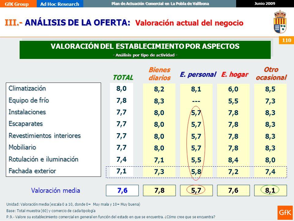 GfK GroupAd Hoc Research Junio 2009 Plan de Actuación Comercial en La Pobla de Vallbona 110 8,0 7,8 7,7 7,4 7,1 III.- ANÁLISIS DE LA OFERTA: III.- ANÁ