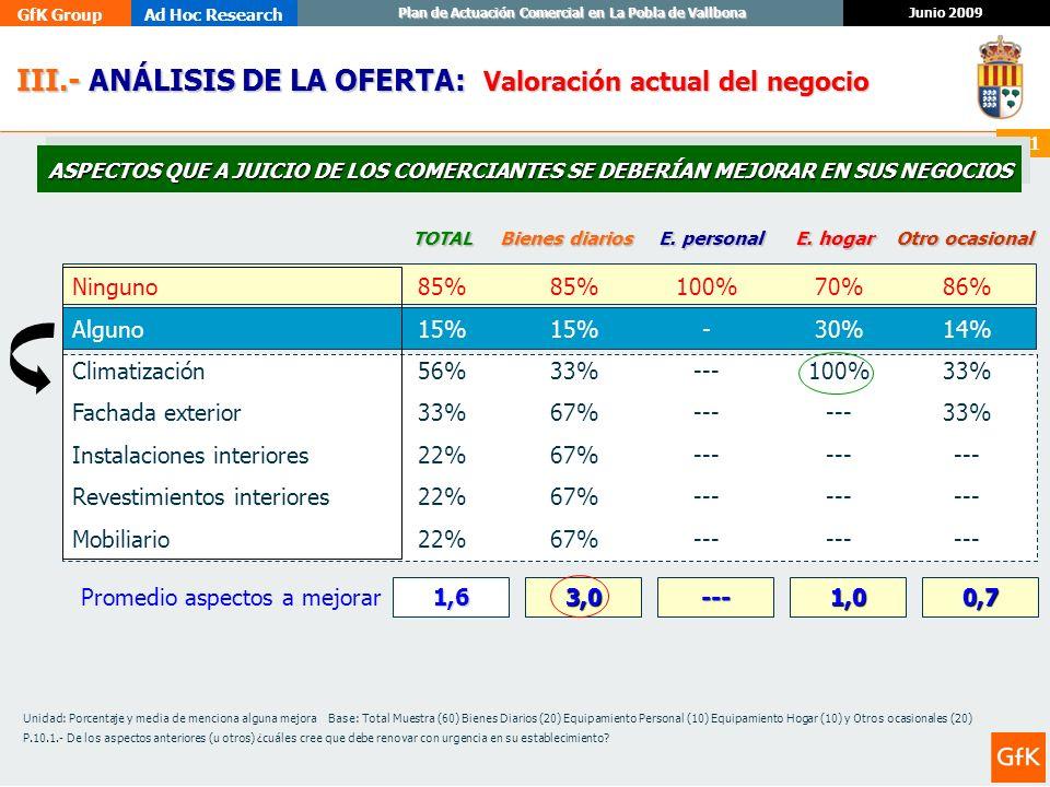 GfK GroupAd Hoc Research Junio 2009 Plan de Actuación Comercial en La Pobla de Vallbona 111 III.- ANÁLISIS DE LA OFERTA: III.- ANÁLISIS DE LA OFERTA: