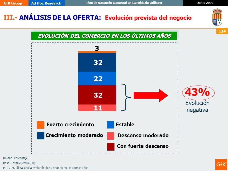 GfK GroupAd Hoc Research Junio 2009 Plan de Actuación Comercial en La Pobla de Vallbona 114 III.- ANÁLISIS DE LA OFERTA: III.- ANÁLISIS DE LA OFERTA: