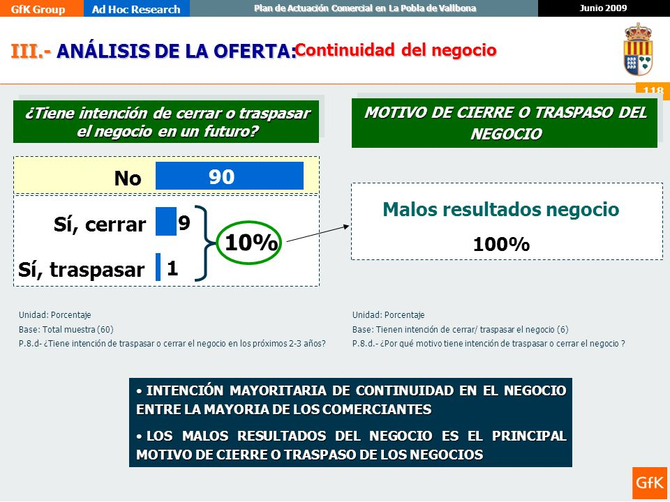 GfK GroupAd Hoc Research Junio 2009 Plan de Actuación Comercial en La Pobla de Vallbona 118 III.- ANÁLISIS DE LA OFERTA: III.- ANÁLISIS DE LA OFERTA: