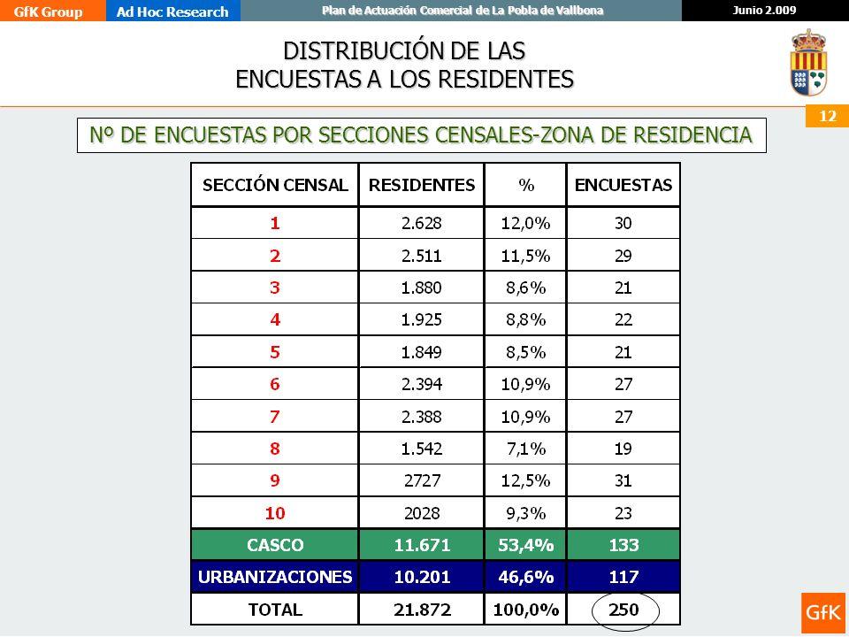 GfK GroupAd Hoc Research Junio 2.009 Plan de Actuación Comercial de La Pobla de Vallbona 12 DISTRIBUCIÓN DE LAS ENCUESTAS A LOS RESIDENTES Nº DE ENCUE