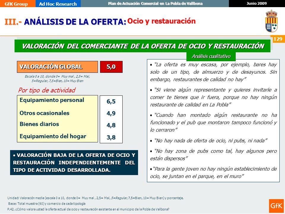 GfK GroupAd Hoc Research Junio 2009 Plan de Actuación Comercial en La Pobla de Vallbona 129 III.- ANÁLISIS DE LA OFERTA: III.- ANÁLISIS DE LA OFERTA: