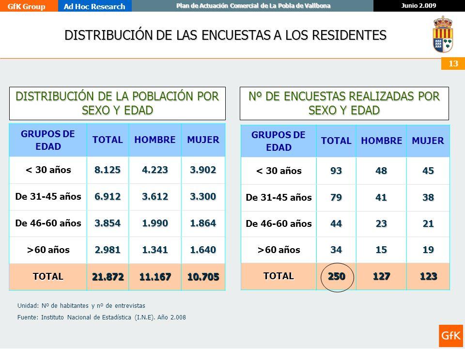 GfK GroupAd Hoc Research Junio 2.009 Plan de Actuación Comercial de La Pobla de Vallbona 13 DISTRIBUCIÓN DE LAS ENCUESTAS A LOS RESIDENTES Nº DE ENCUE