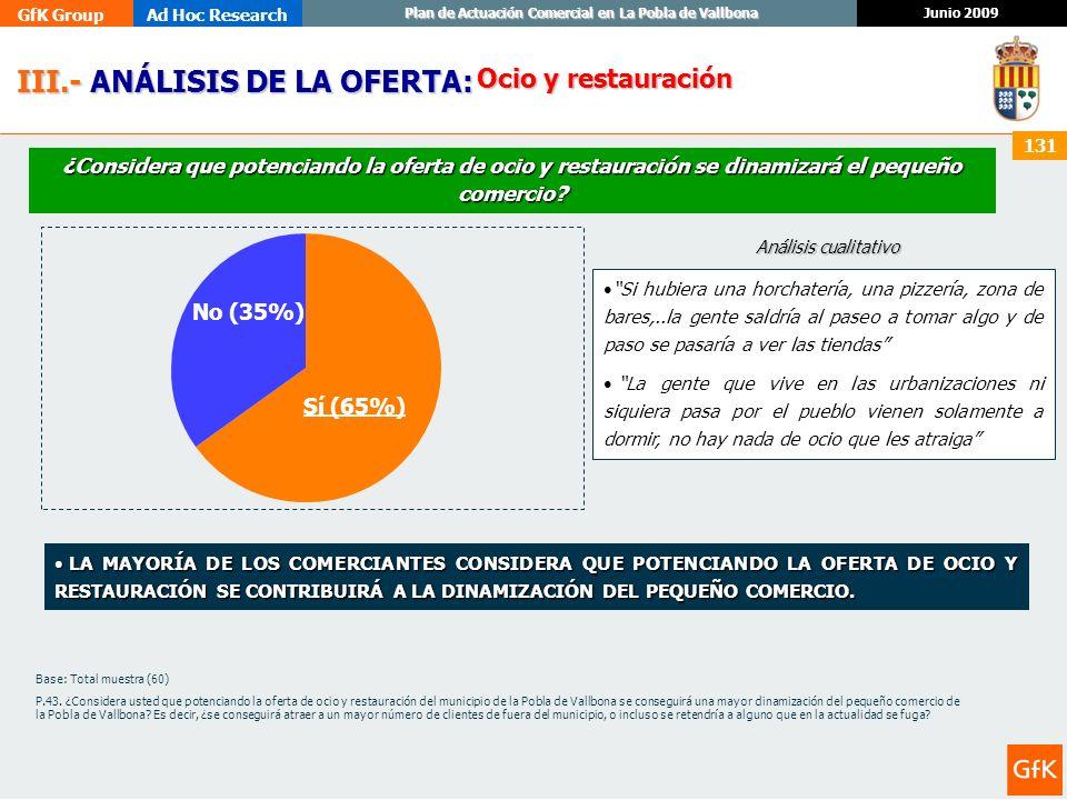 GfK GroupAd Hoc Research Junio 2009 Plan de Actuación Comercial en La Pobla de Vallbona 131 III.- ANÁLISIS DE LA OFERTA: III.- ANÁLISIS DE LA OFERTA: