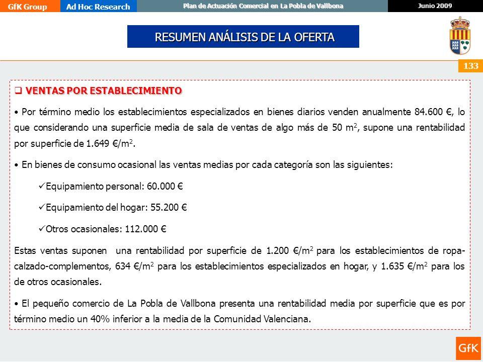 GfK GroupAd Hoc Research Junio 2009 Plan de Actuación Comercial en La Pobla de Vallbona 133 VENTAS POR ESTABLECIMIENTO Por término medio los estableci