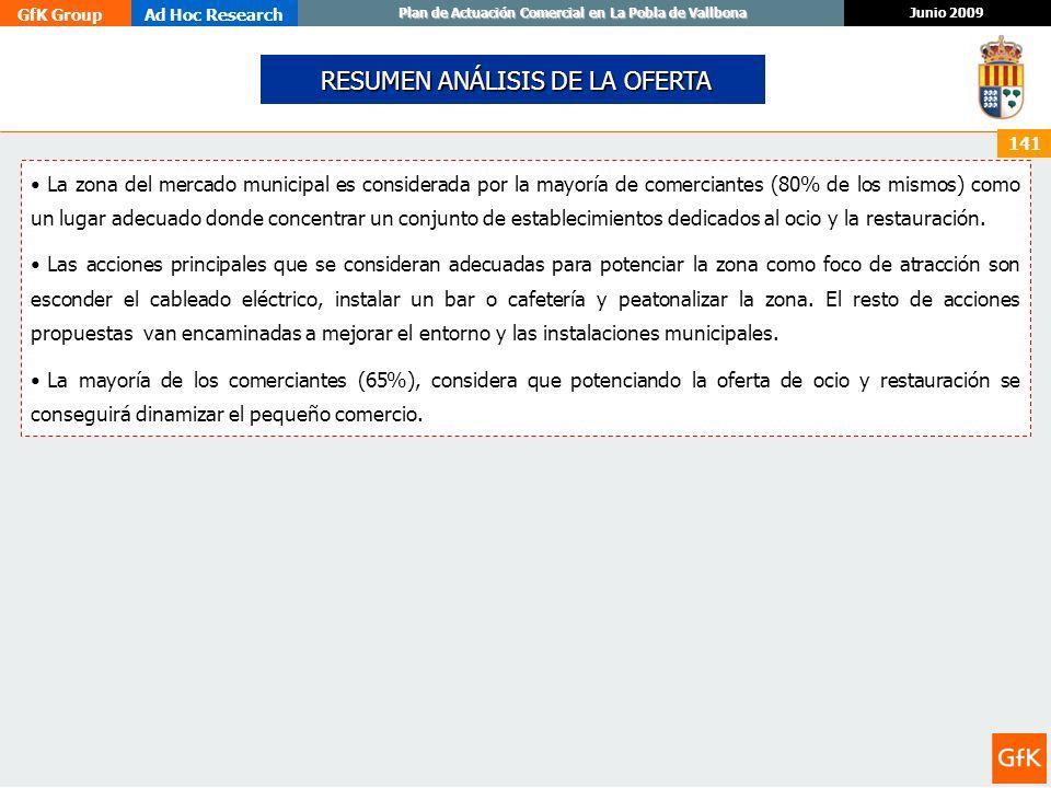 GfK GroupAd Hoc Research Junio 2009 Plan de Actuación Comercial en La Pobla de Vallbona 141 RESUMEN ANÁLISIS DE LA OFERTA RESUMEN ANÁLISIS DE LA OFERT