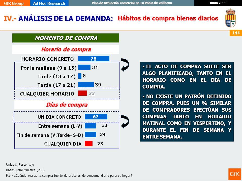 GfK GroupAd Hoc Research Junio 2009 Plan de Actuación Comercial en La Pobla de Vallbona 144 IV.- ANÁLISIS DE LA DEMANDA: IV.- ANÁLISIS DE LA DEMANDA: