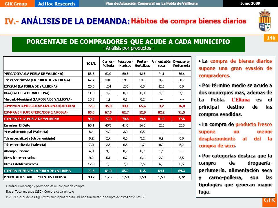 GfK GroupAd Hoc Research Junio 2009 Plan de Actuación Comercial en La Pobla de Vallbona 146 IV.- ANÁLISIS DE LA DEMANDA: IV.- ANÁLISIS DE LA DEMANDA: