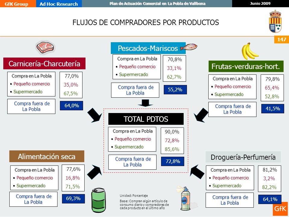 GfK GroupAd Hoc Research Junio 2009 Plan de Actuación Comercial en La Pobla de Vallbona 147 FLUJOS DE COMPRADORES POR PRODUCTOS TOTAL PDTOS 90,0% 72,8