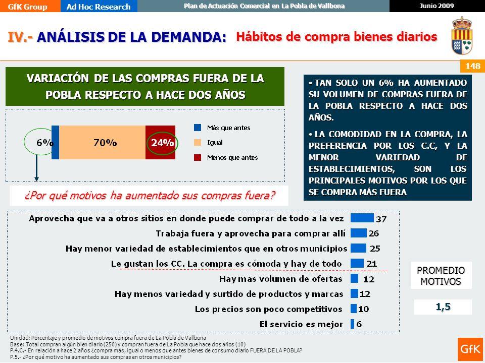 GfK GroupAd Hoc Research Junio 2009 Plan de Actuación Comercial en La Pobla de Vallbona 148 IV.- ANÁLISIS DE LA DEMANDA: IV.- ANÁLISIS DE LA DEMANDA: