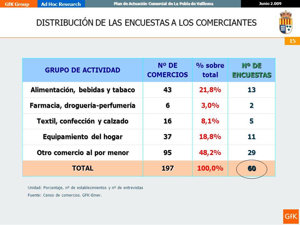 GfK GroupAd Hoc Research Junio 2.009 Plan de Actuación Comercial de La Pobla de Vallbona 15 DISTRIBUCIÓN DE LAS ENCUESTAS A LOS COMERCIANTES GRUPO DE