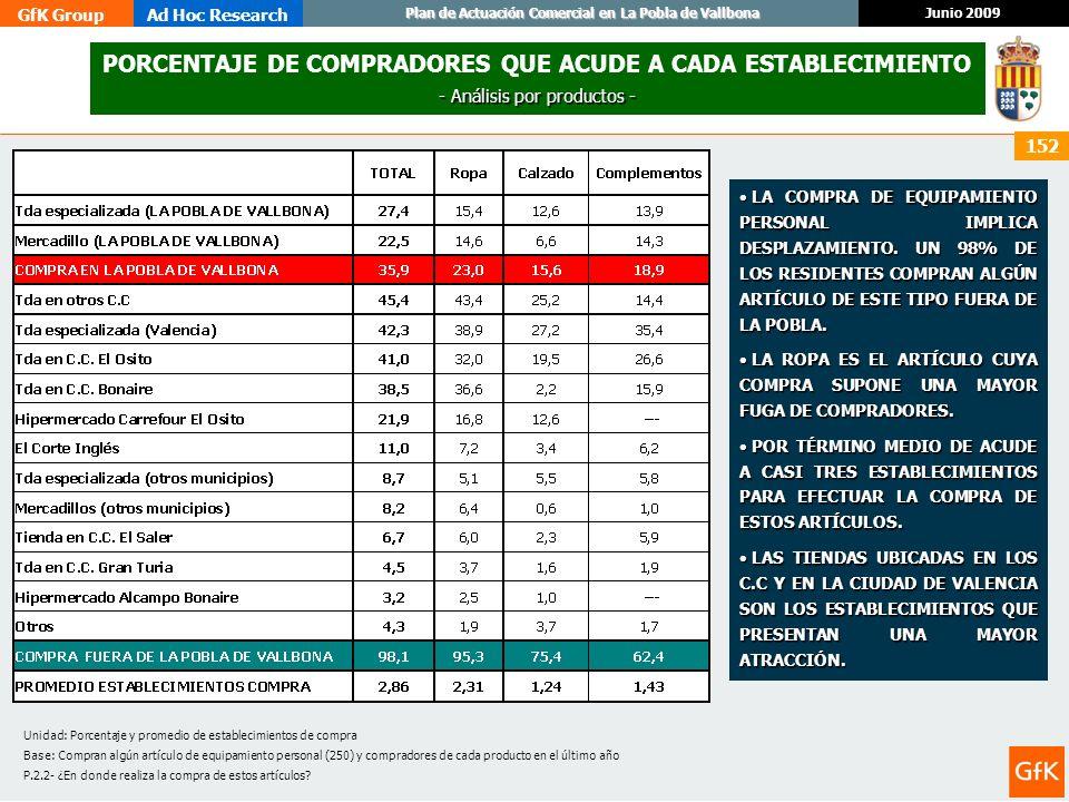 GfK GroupAd Hoc Research Junio 2009 Plan de Actuación Comercial en La Pobla de Vallbona 152 PORCENTAJE DE COMPRADORES QUE ACUDE A CADA ESTABLECIMIENTO