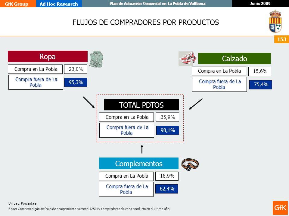 GfK GroupAd Hoc Research Junio 2009 Plan de Actuación Comercial en La Pobla de Vallbona 153 FLUJOS DE COMPRADORES POR PRODUCTOS TOTAL PDTOS Ropa Compr