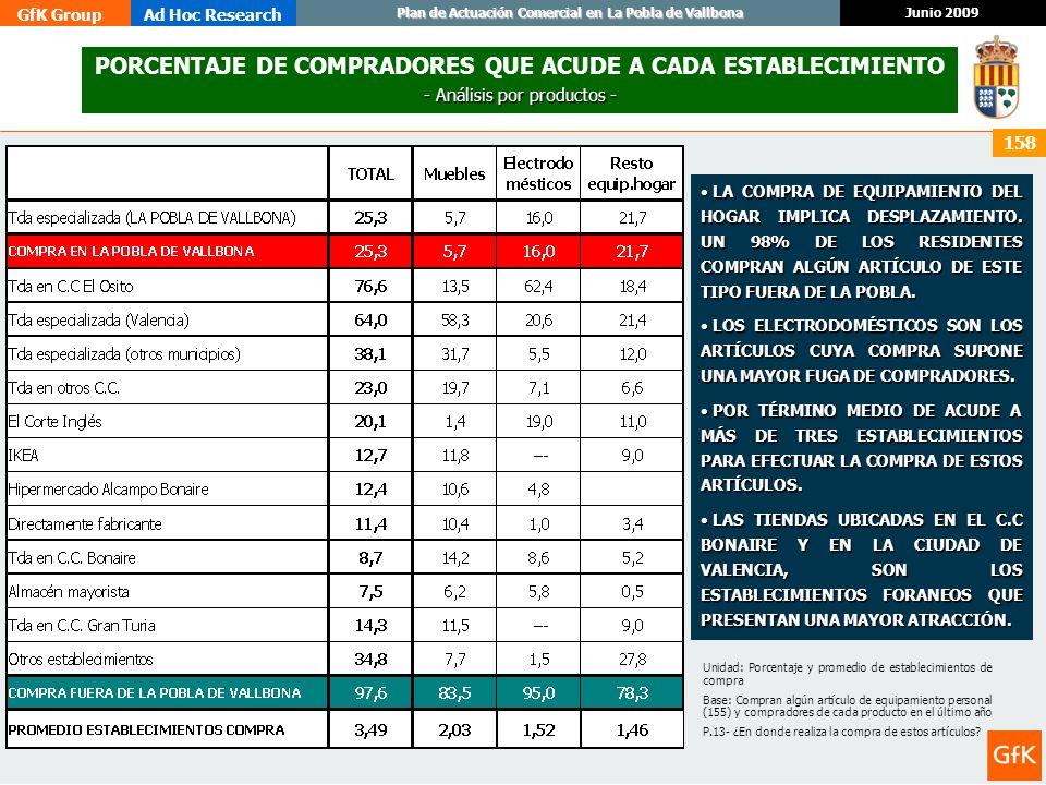 GfK GroupAd Hoc Research Junio 2009 Plan de Actuación Comercial en La Pobla de Vallbona 158 PORCENTAJE DE COMPRADORES QUE ACUDE A CADA ESTABLECIMIENTO