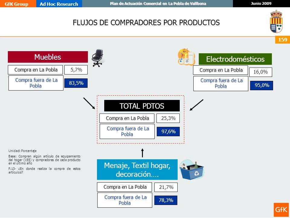 GfK GroupAd Hoc Research Junio 2009 Plan de Actuación Comercial en La Pobla de Vallbona 159 FLUJOS DE COMPRADORES POR PRODUCTOS TOTAL PDTOS Muebles 5,