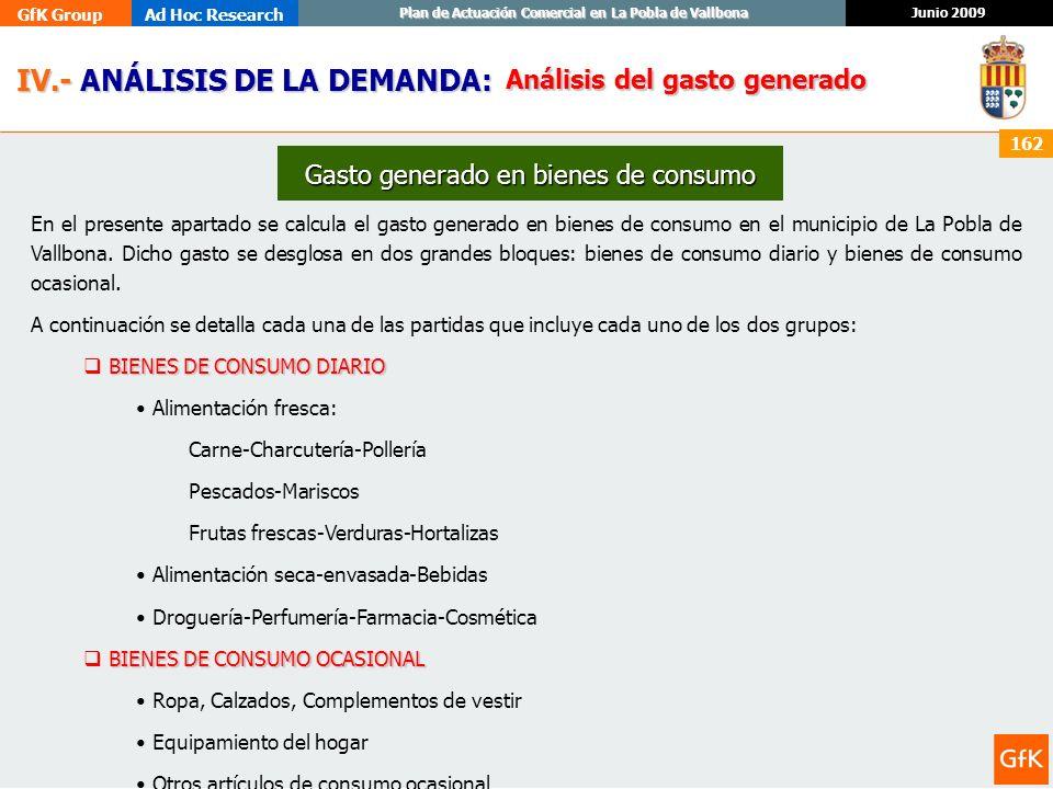 GfK GroupAd Hoc Research Junio 2009 Plan de Actuación Comercial en La Pobla de Vallbona 162 IV.- ANÁLISIS DE LA DEMANDA: IV.- ANÁLISIS DE LA DEMANDA:
