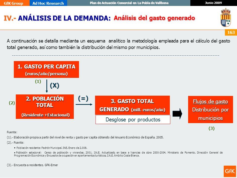 GfK GroupAd Hoc Research Junio 2009 Plan de Actuación Comercial en La Pobla de Vallbona 163 IV.- ANÁLISIS DE LA DEMANDA: IV.- ANÁLISIS DE LA DEMANDA:
