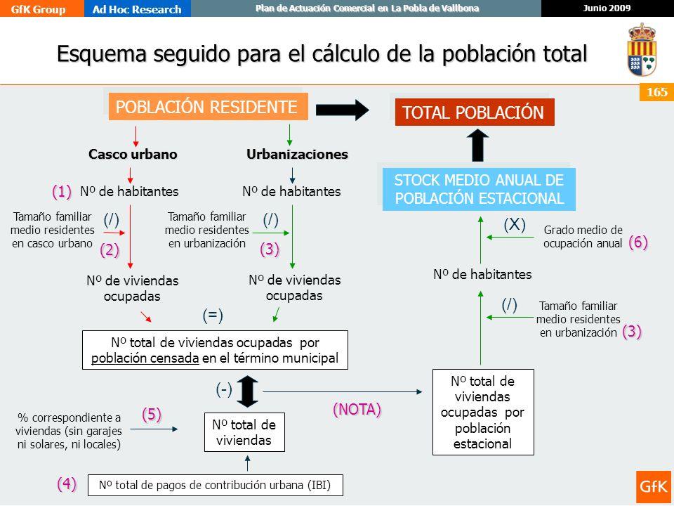 GfK GroupAd Hoc Research Junio 2009 Plan de Actuación Comercial en La Pobla de Vallbona 165 Esquema seguido para el cálculo de la población total Esqu